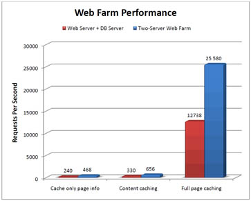 Performance in a webfarm